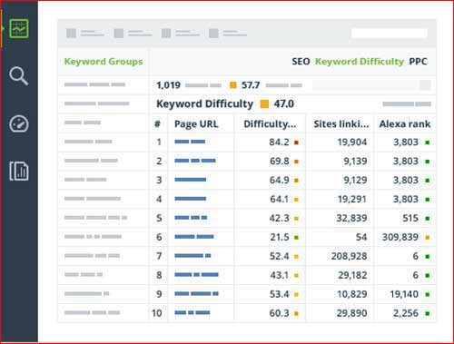 SEO PowerSuite Keyword analysis