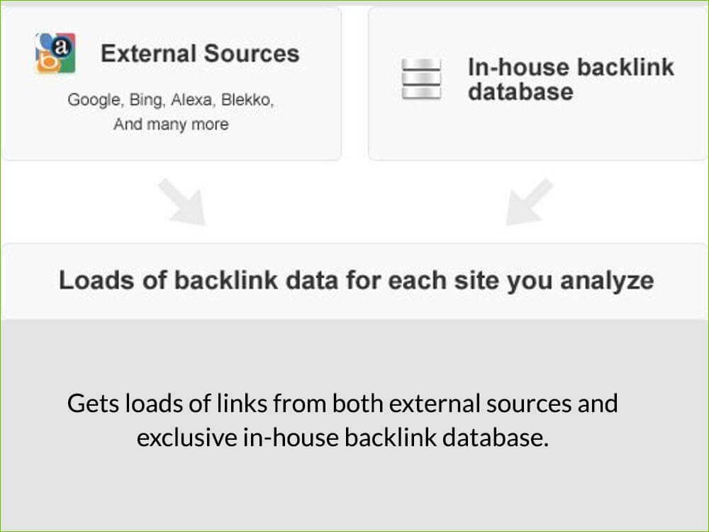 get links external sources and exclusive in-house backlink database