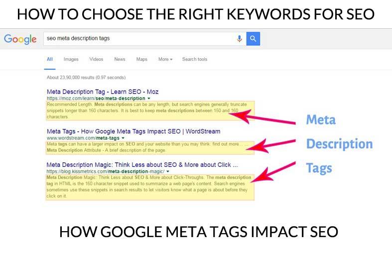 how google meta tags impact seo